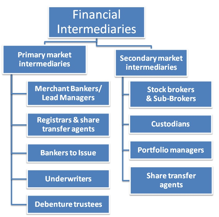 Financial markets wiki